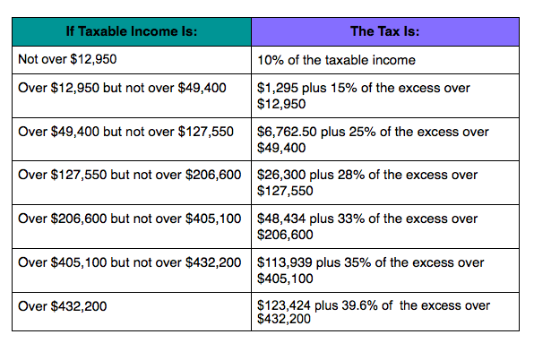 Tax rates 2014 mathews samuel associates pc cpa married filing separately sciox Gallery